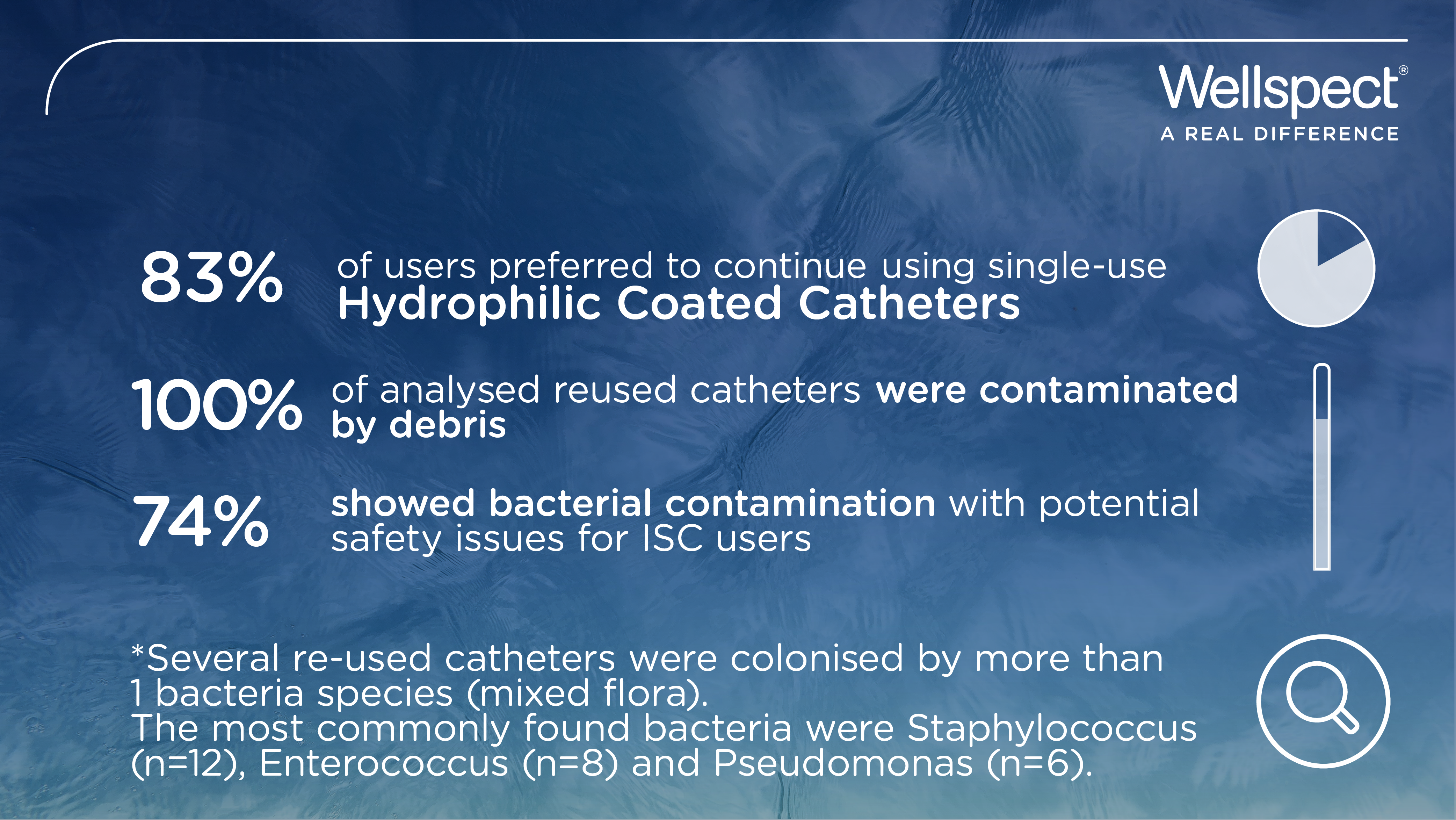 Reuse of urinary catheters poses a potential safety concern-01